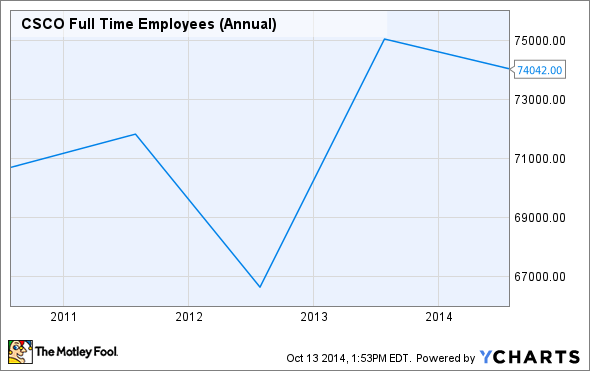 CSCO Full Time Employees (Annual) Chart