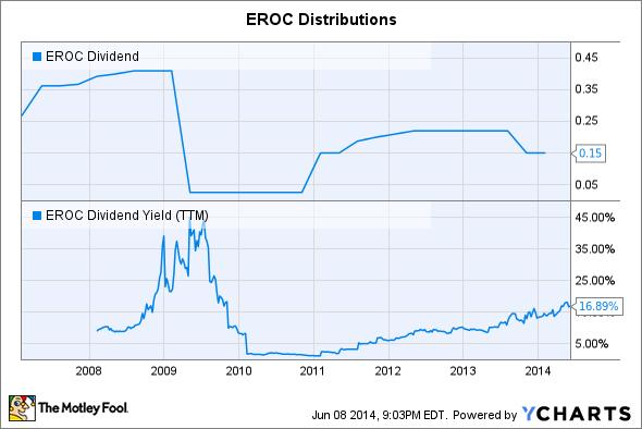 EROC Dividend Chart
