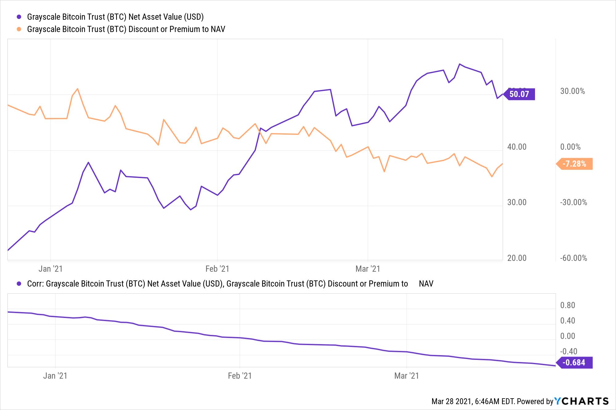 GBTC Net Asset Value Chart