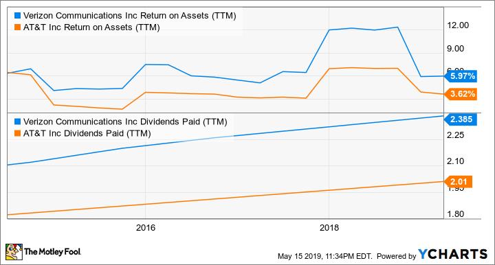 VZ Return on Assets (TTM) Chart