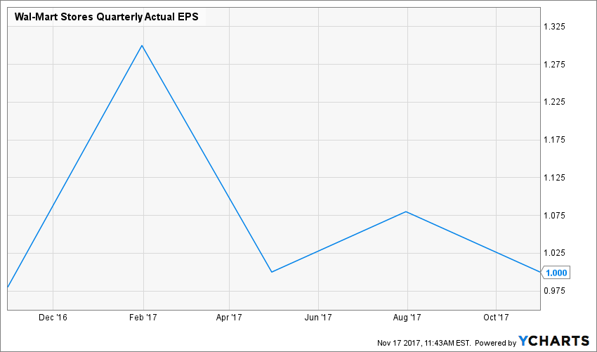 WMT Quarterly Actual EPS Chart