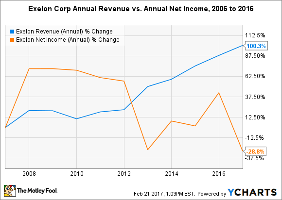EXC Revenue (Annual) Chart