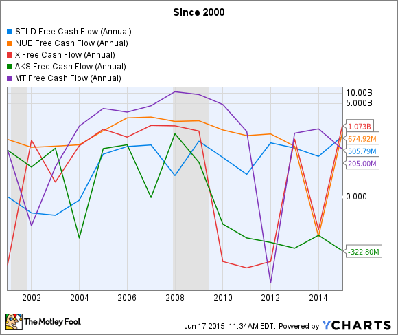 STLD Free Cash Flow (Annual) Chart