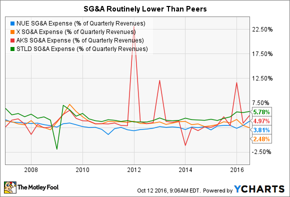 NUE SG&A Expense (% of Quarterly Revenues) Chart