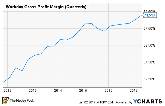 WDAY Gross Profit Margin (Quarterly) Chart