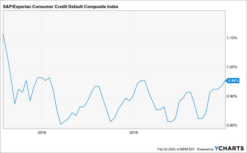 S&P/Experian Consumer Credit Default Composite Index Chart