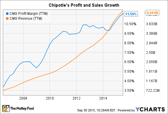 chipotle competitive strategy
