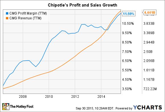 CMG Profit Margin (TTM) Chart