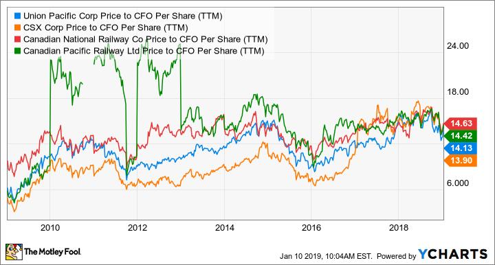 UNP Price to CFO Per Share (TTM) Chart