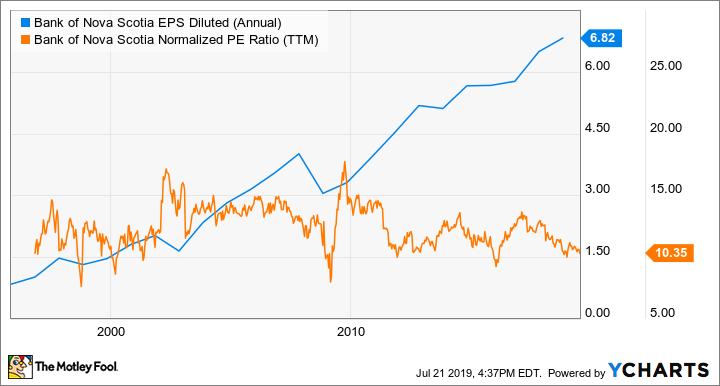 BNS EPS Diluted (Annual) Chart