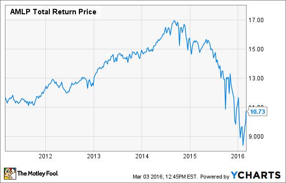 AMLP Total Return Price Chart