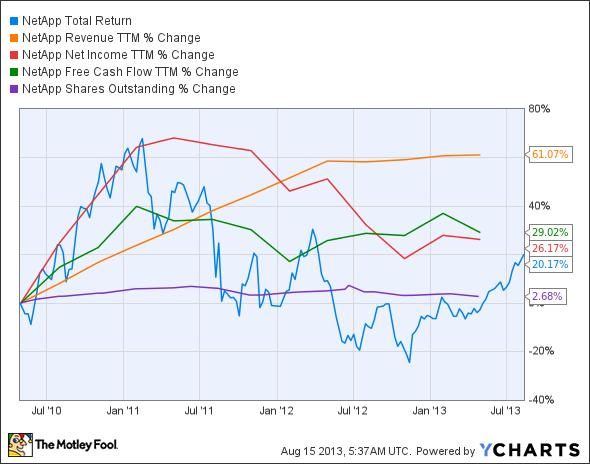 NTAP Total Return Price Chart