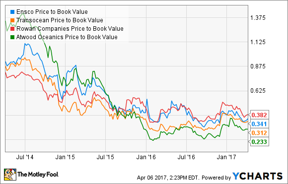 ESV Price to Book Value Chart