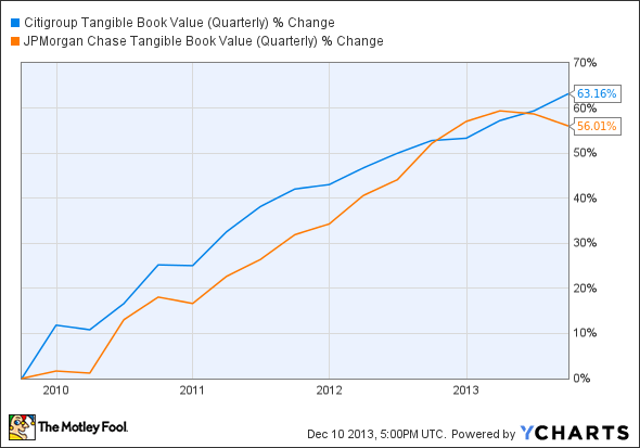 C Tangible Book Value (Quarterly) Chart