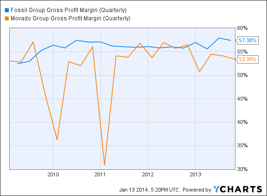 FOSL Gross Profit Margin (Quarterly) Chart