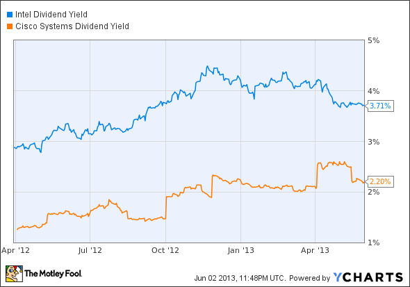 INTC Dividend Yield Chart