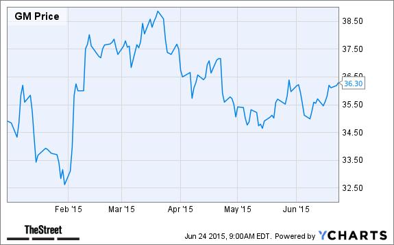6 Car Company Stocks To Buy Now Thestreet