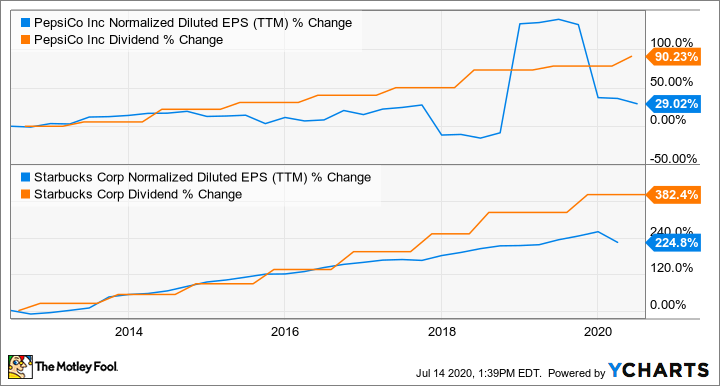 PEP Normalized Diluted EPS (TTM) Chart