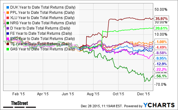 DUK Year to Date Total Returns (Daily) Chart
