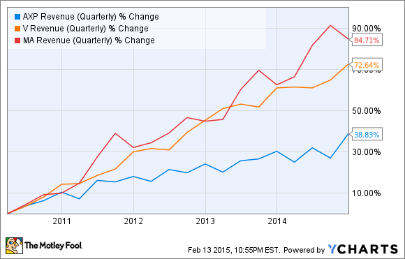 AXP Revenue (Quarterly) Chart
