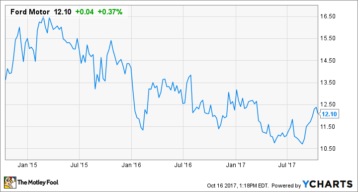 How to buy ford motor company stock and why you should the