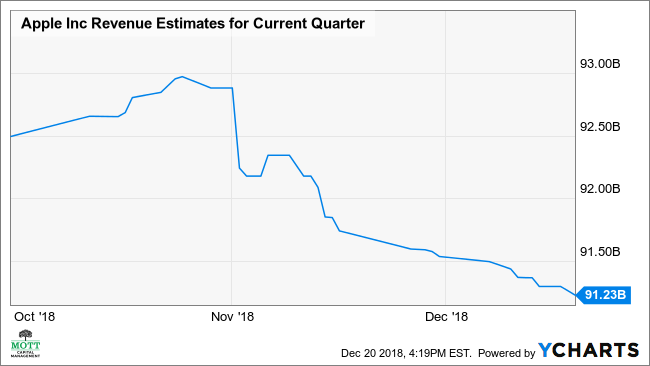 AAPL Revenue Estimates for Current Quarter Chart