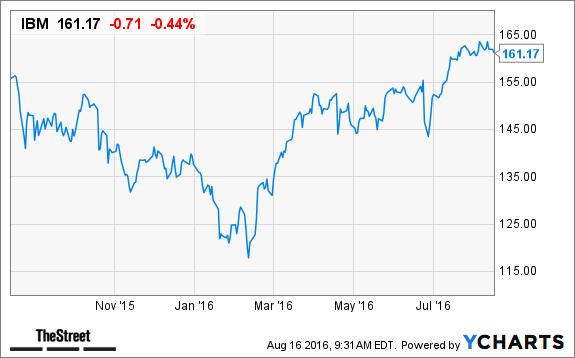 Warren Buffett's Top 10 Dividend-Paying Stocks - TheStreet