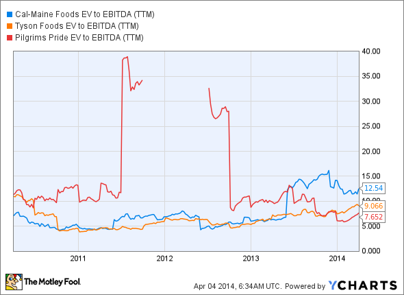 CALM EV to EBITDA (TTM) Chart