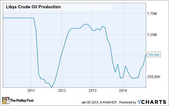 Libya Crude Oil Production Chart