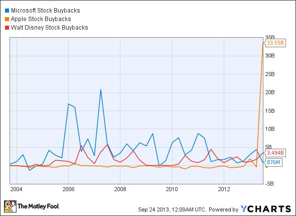 MSFT Stock Buybacks Chart