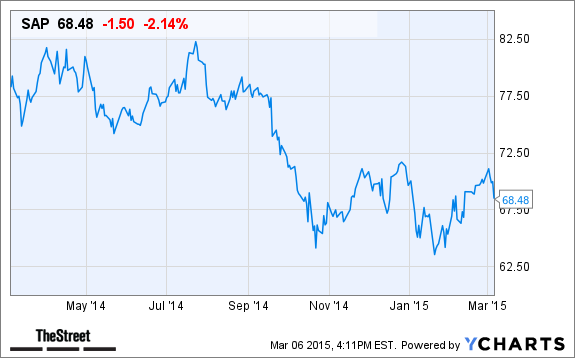 SAP Stock Declines Today After Announcing Workforce