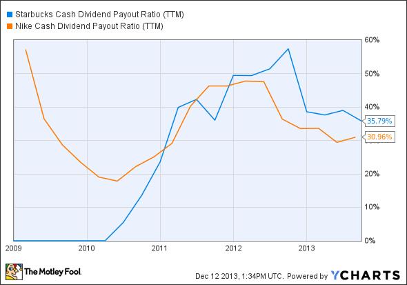 SBUX Cash Dividend Payout Ratio (TTM) Chart