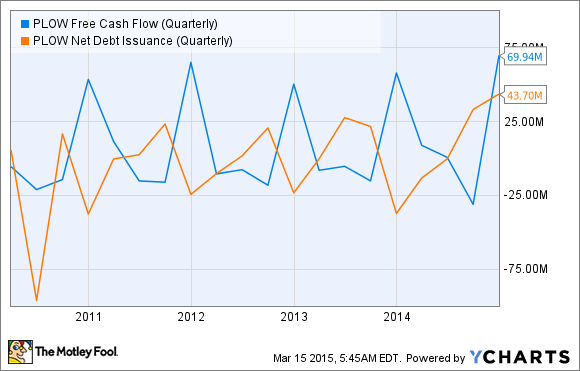 PLOW Free Cash Flow (Quarterly) Chart