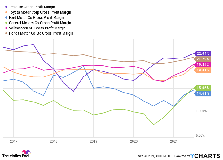 Chart comparing Tesla's gross profit margin with that of other top car makers.