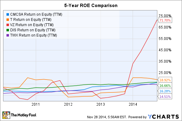 CMCSA Return on Equity (TTM) Chart