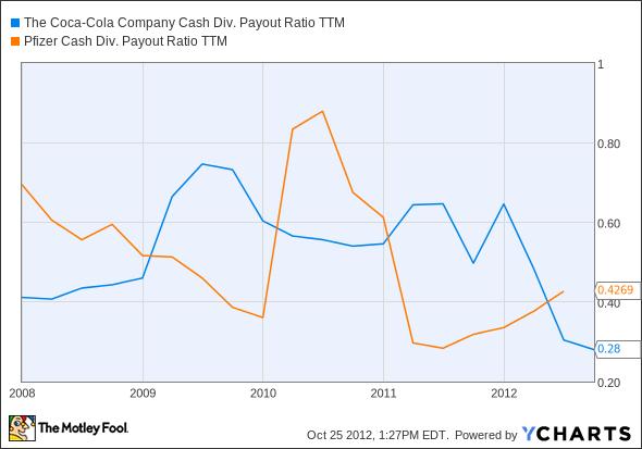 KO Cash Div. Payout Ratio TTM Chart