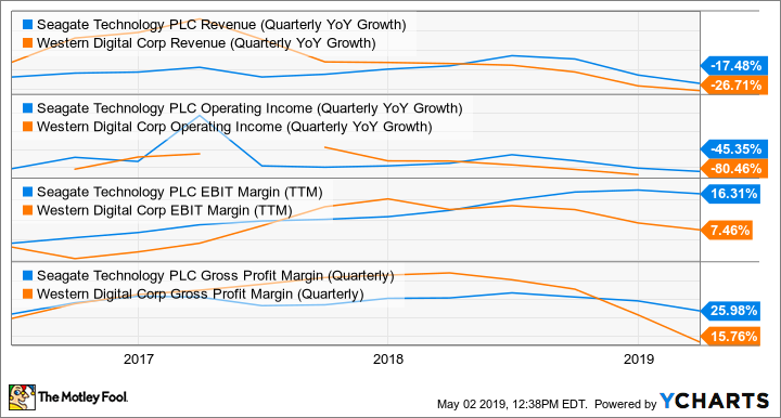 STX Revenue (Quarterly YoY Growth) Chart