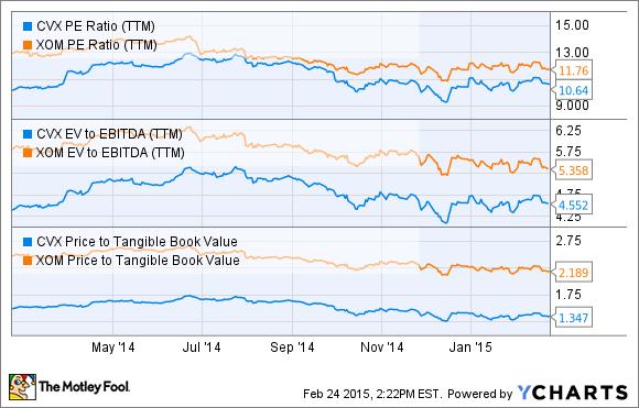 CVX PE Ratio (TTM) Chart