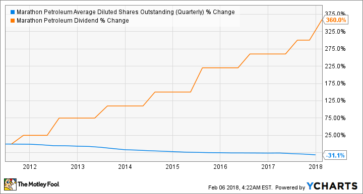 Active Mover: Royal Dutch Shell plc (NYSE: RDS-B)