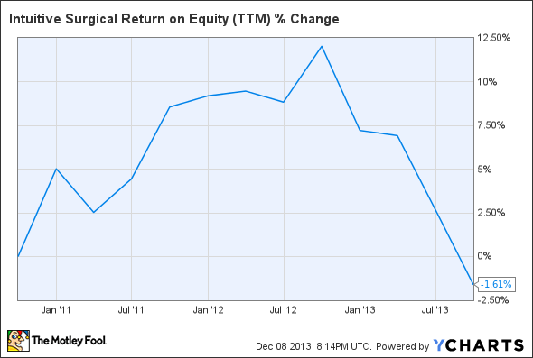ISRG Return on Equity (TTM) Chart