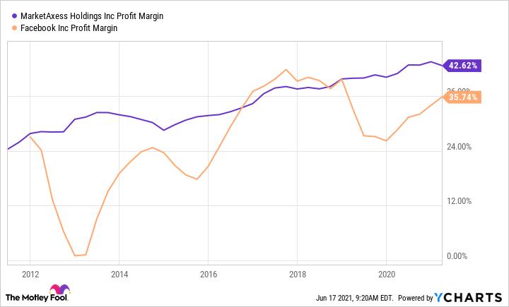 MKTX Profit Margin Chart