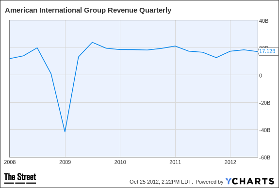 AIG Revenue Quarterly Chart
