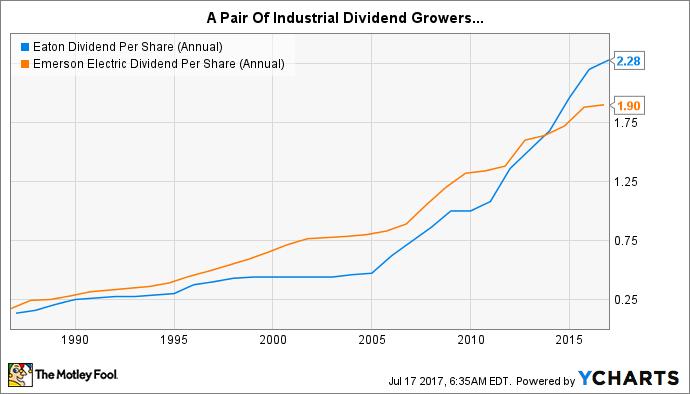 ETN Dividend Per Share (Annual) Chart