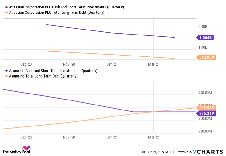 TEAM Cash and Short Term Investments (Quarterly) Chart