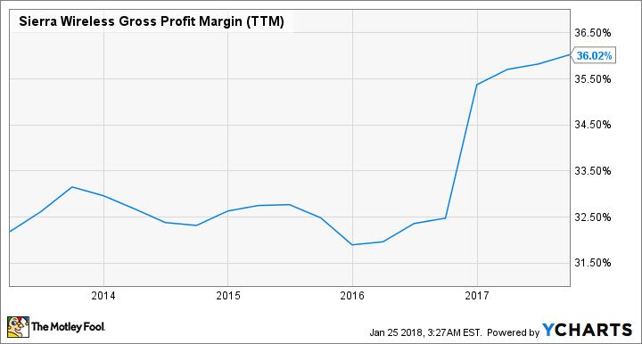 SWIR Gross Profit Margin (TTM) Chart