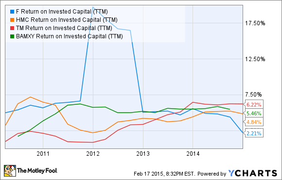 F Return on Invested Capital (TTM) Chart