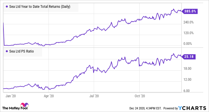 SE Year to Date Total Returns (Daily) Chart