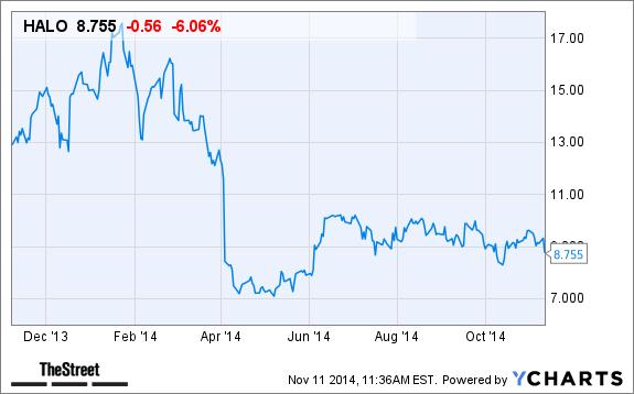 Halozyme Therapeutics (HALO) Stock Is Slipping Today on ...