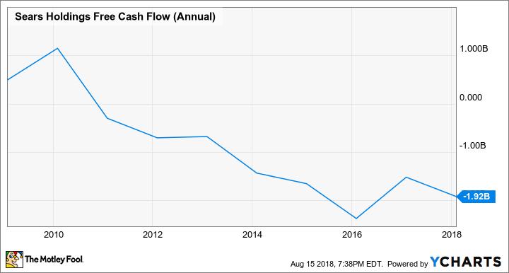 SHLD Free Cash Flow (Annual) Chart