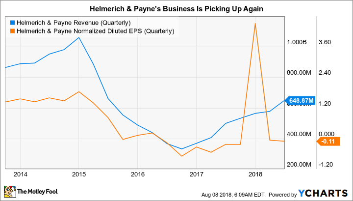 HP Revenue (Quarterly) Chart